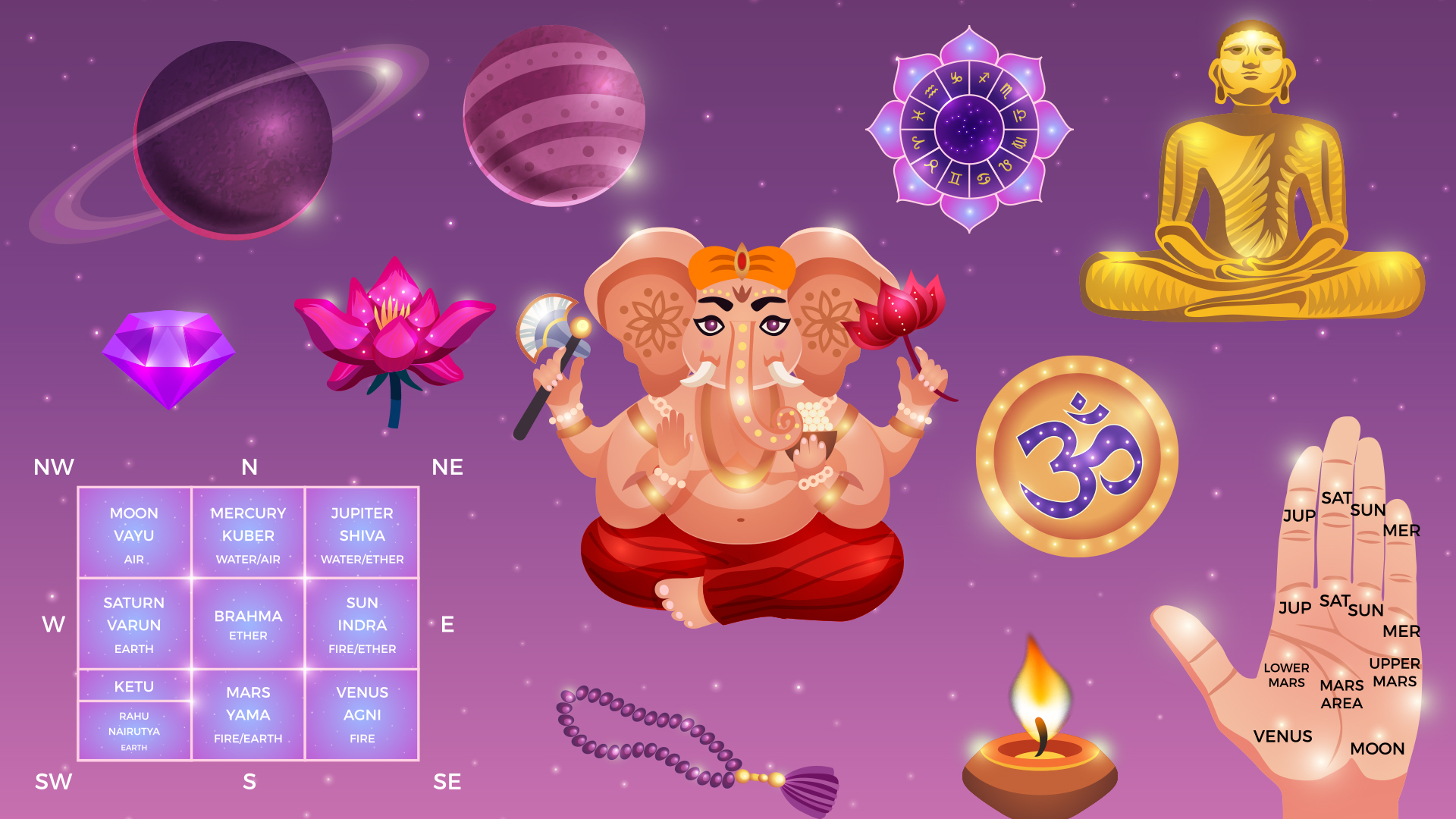 Zodiac signs in Indian (Vedic) Astrology